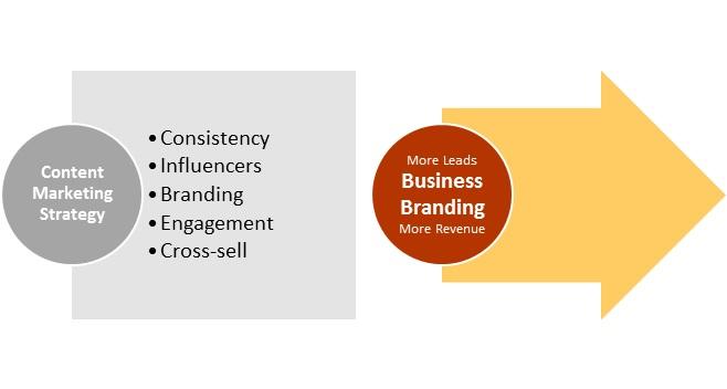 An_effective_branding_strategy