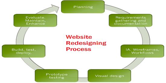 website-redesigning-process