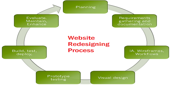 website-redesigning-process