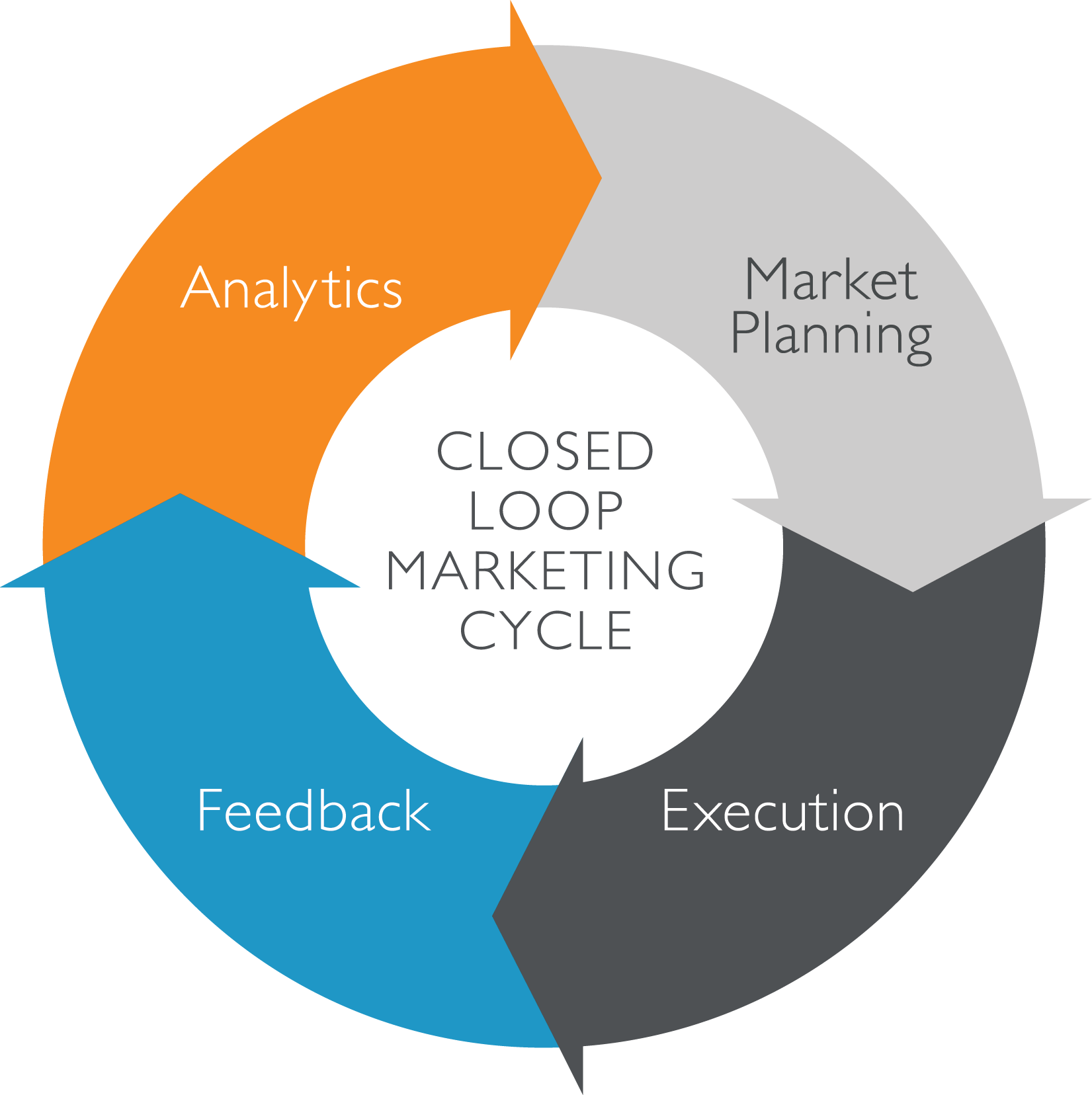 closed-loop-marketing-cycle