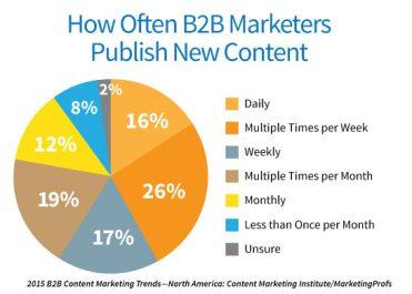 Content_Publishing_Pie
