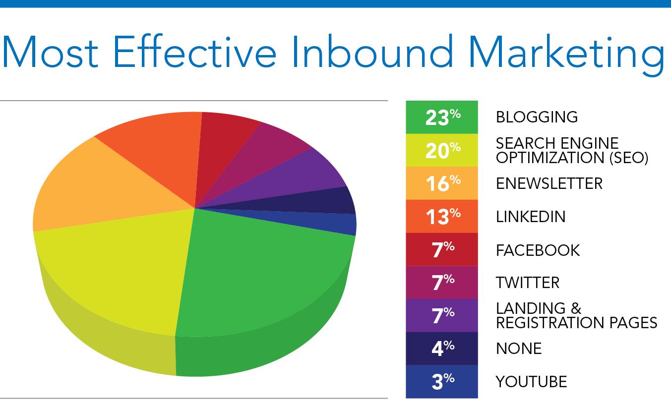 Inbound_Pie_Chart_Effectiveness