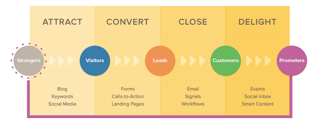Hubspot_Lead_Nurturing_methodology-highlighted-1-2-3-4