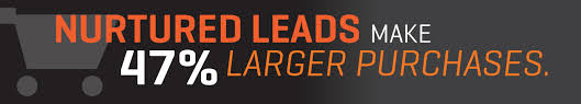 HubSpot_Lead_Nurturing_image_images