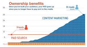 Content_Marketing_Benefits_images