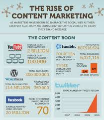 Content_Mktg_The_Rise_Of_images