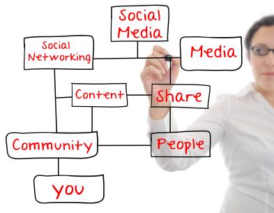 achieving inbound accountable marketing