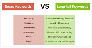 Keywords increse sales