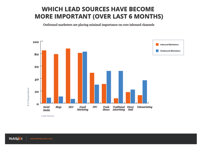 Inbound_Lead_Sources