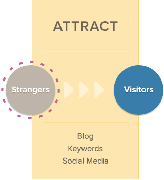 Blogging for Inbound Accountable Marketing