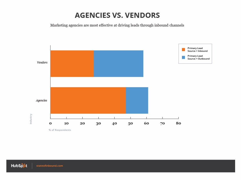 inbound_agencies_vs_vendors