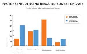 What does inbound accountable marketing mean