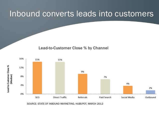 inbound_converts_leadsd_into_customers