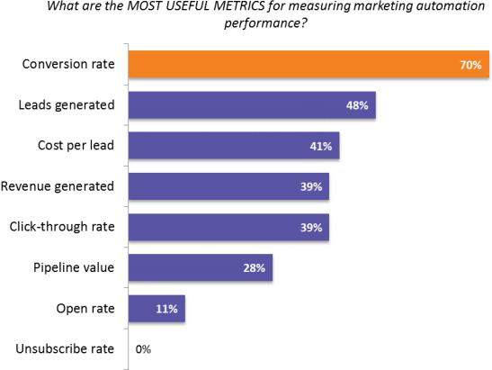 mktg-automation-survey-usefull-metrics